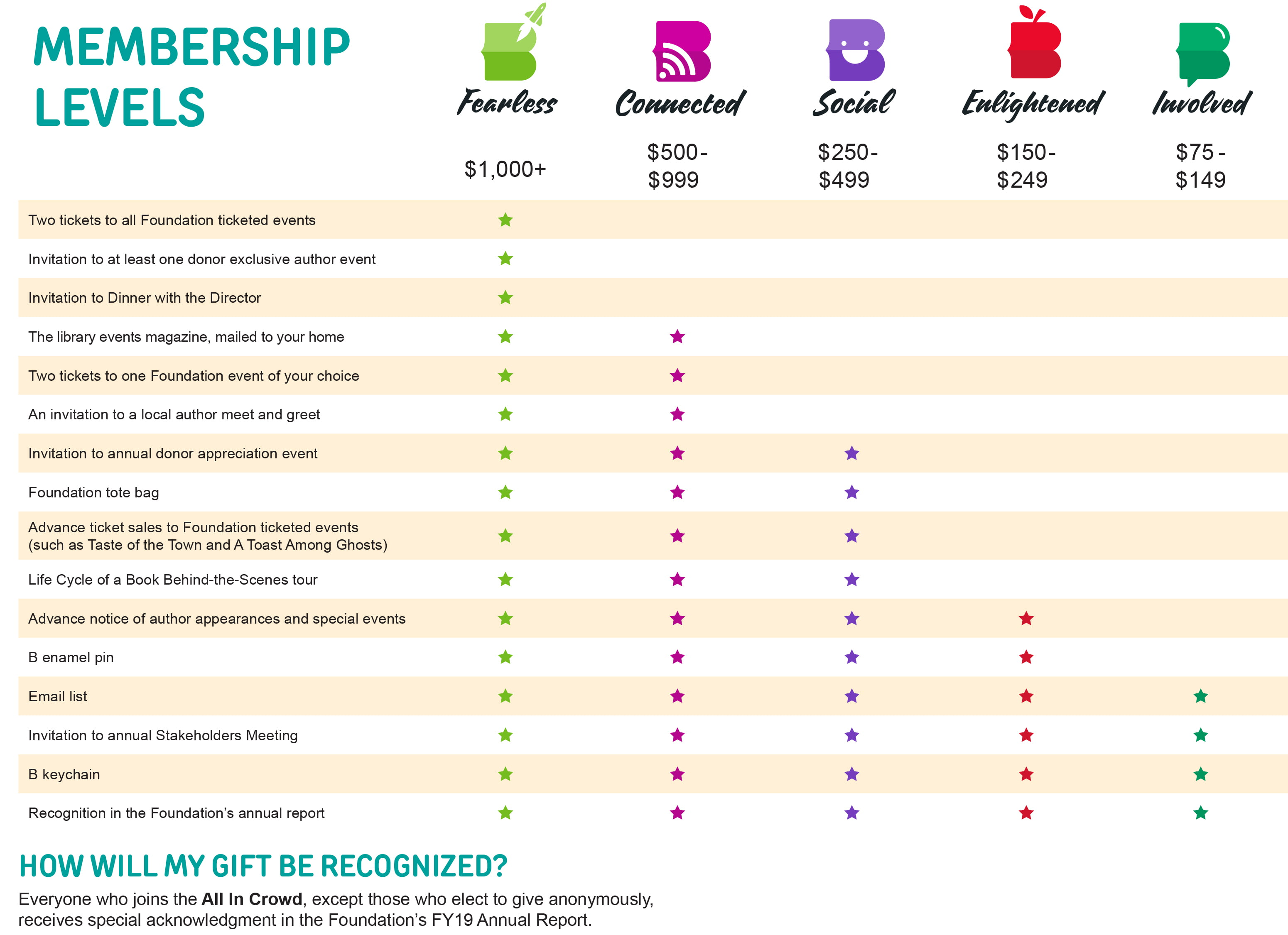 Membership Levels - Click to enlarge